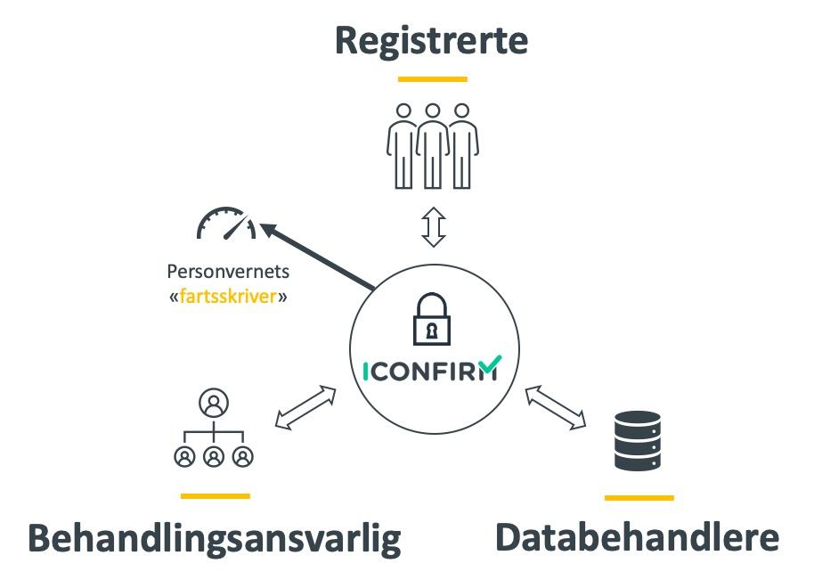 iconfirm-samhandlingsplattform-illustrasjon