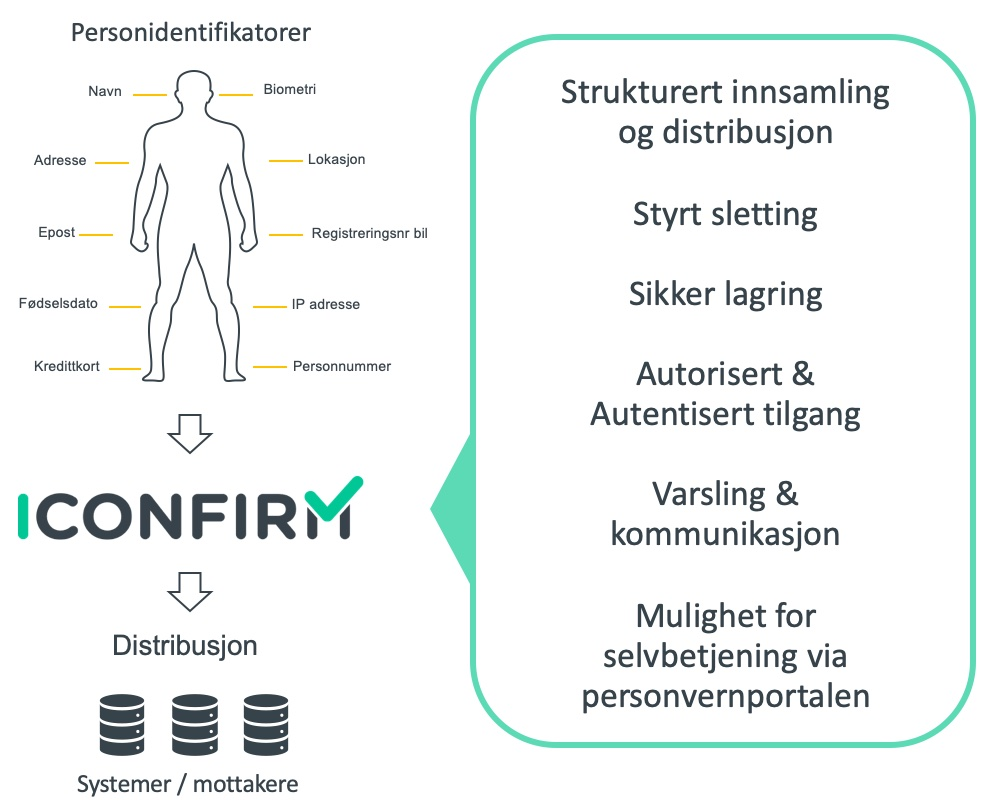 personidentifikatorer-iconfirm